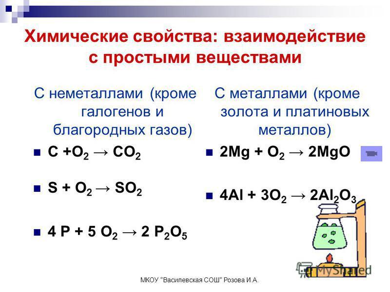 Химические свойства: взаимодействие с простыми веществами С металлами (кроме золота и платиновых металлов) 2Mg + O 2 2MgO 4Al + 3O 2 2Al 2 O 3 С неметаллами (кроме галогенов и благородных газов) C +O 2 CO 2 S + O 2 SO 2 4 P + 5 O 2 2 P 2 O 5 МКОУ