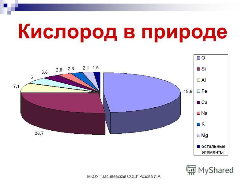 Кислород в природе МКОУ Василевская СОШ Розова И.А.