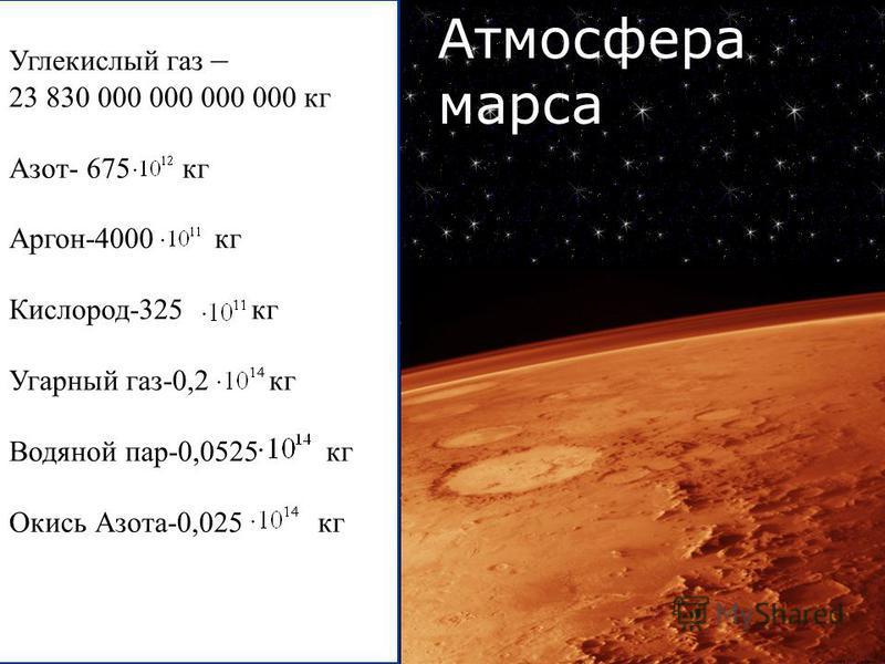 Атмосфера марса Углекислый газ – 23 830 000 000 000 000 кг Азот- 675 кг Аргон-4000 кг Кислород-325 кг Угарный газ-0,2 кг Водяной пар-0,0525 кг Окись Азота-0,025 кг