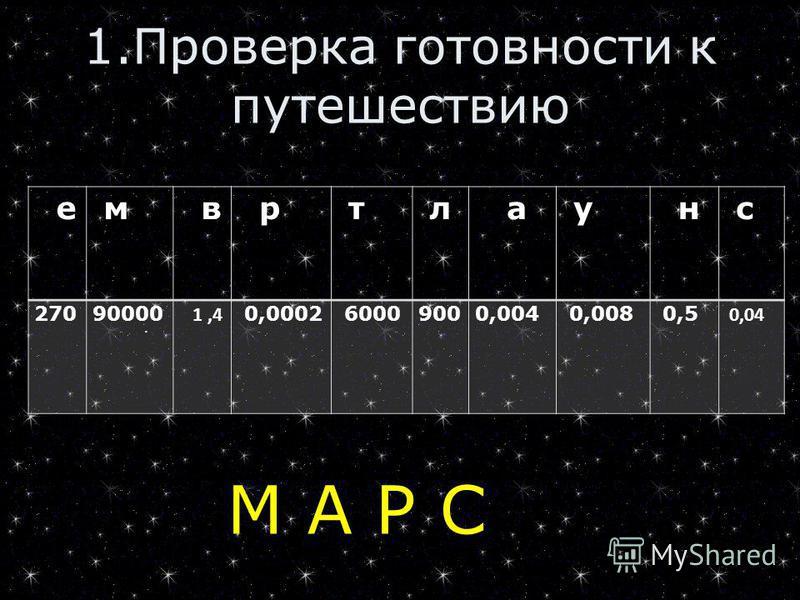 1. Проверка готовности к путешествию М А Р С е м в р т л а у н с 27090000 1,4 0,0002 60009000,004 0,008 0,5 0,04.