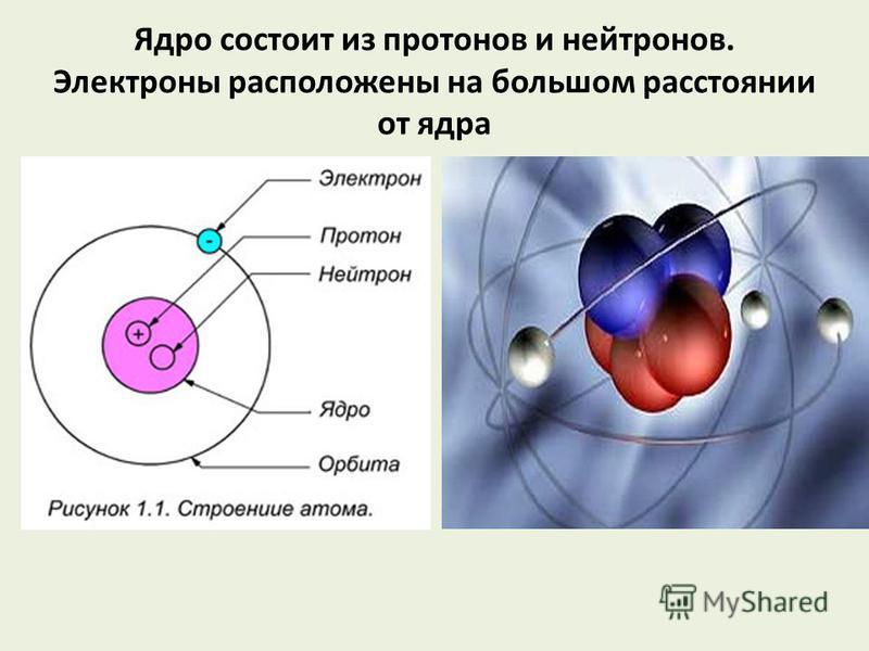 Ядро состоит из протонов и нейтронов. Электроны расположены на большом расстоянии от ядра