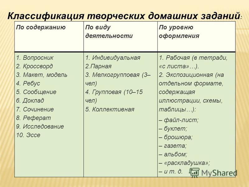 По содержанию По виду деятельности По уровню оформления 1. Вопросник 2. Кроссворд 3. Макет, модель 4. Ребус 5. Сообщение 6. Доклад 7. Сочинение 8. Реферат 9. Исследование 10. Эссе 1. Индивидуальная 2. Парная 3. Мелкогрупповая (3– чел) 4. Групповая (1