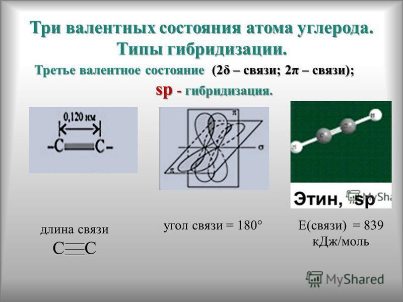 Три валентных состояния атома углерода. Типы гибридизации. Третье валентное состояние (2δ – связи; 2π – связи); sp -гибридизация. sp - гибридизация. длина связи С угол связи = 180°Е(связи) = 839 к Дж/моль