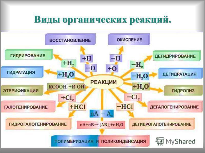 Виды органических реакций.