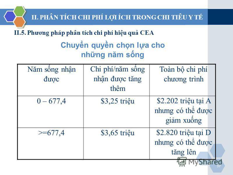 37 II. PHÂN TÍCH CHI PHÍ LI ÍCH TRONG CHI TIÊU Y T II.5. Phương pháp phân tích chi phí hiu qu CEA Chuyn quyn chn la cho nhng năm sng Năm sng nhn đưc Chi phí/năm sng nhn đưc tăng thêm Toàn b chi phí chương trình 0 – 677,4$3,25 triu $2.202 triu ti A nh