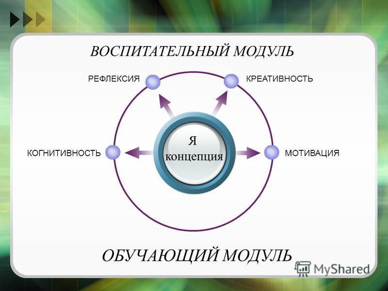 Я концепция КРЕАТИВНОСТЬРЕФЛЕКСИЯ МОТИВАЦИЯ ВОСПИТАТЕЛЬНЫЙ МОДУЛЬ КОГНИТИВНОСТЬ ОБУЧАЮЩИЙ МОДУЛЬ