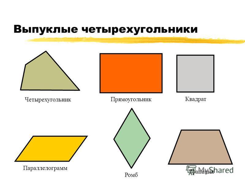 Выпуклые четырехугольники Прямоугольник Квадрат Параллелограмм Трапеция Четырехугольник Ромб
