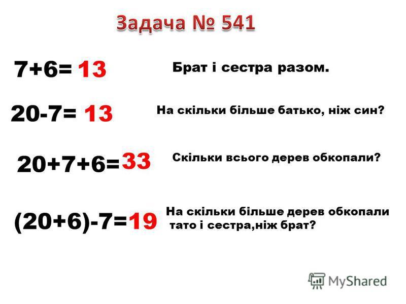 7+6=13 Брат і сестра разом. 20-7=13 На скільки більше батько, ніж син? 20+7+6= 33 Скільки всього дерев обкопали? (20+6)-7=19 На скільки більше дерев обкопали тато і сестра,ніж брат?