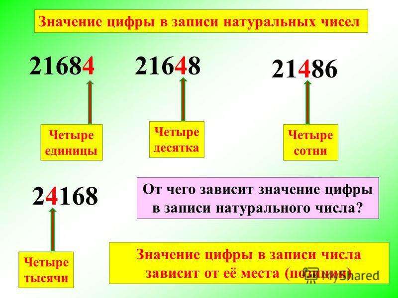 Значение цифры в записи натуральных чисел 21684 Четыре единицы 21648 Четыре десятка 21486 Четыре сотни 24168 Четыре тысячи От чего зависит значение цифры в записи натурального числа? Значение цифры в записи числа зависит от её места (позиции)