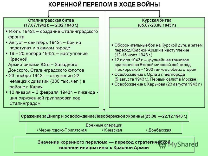 КОРЕННОЙ ПЕРЕЛОМ В ХОДЕ ВОЙНЫ Июль 1942 г. – создание Сталинградского фронта Август – сентябрь 1942 г. – бои на подступах и в самом городе 19 – 20 ноября 1942 г. – наступление Красной Армии силами Юго – Западного, Донского, Сталинградского флотов 23