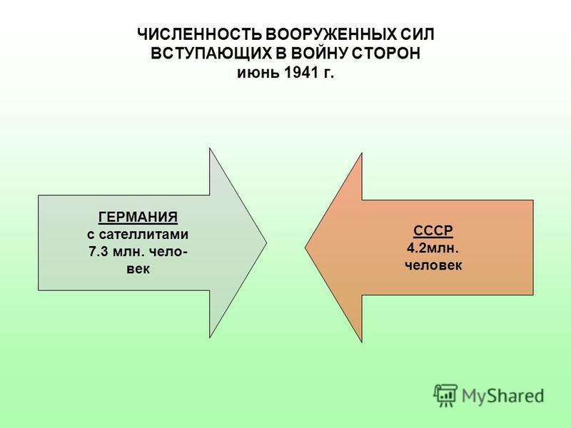ЧИСЛЕННОСТЬ ВООРУЖЕННЫХ СИЛ ВСТУПАЮЩИХ В ВОЙНУ СТОРОН июнь 1941 г. ГЕРМАНИЯ с сателлитами 7.3 млн. чело- век СССР 4.2 млн. человек