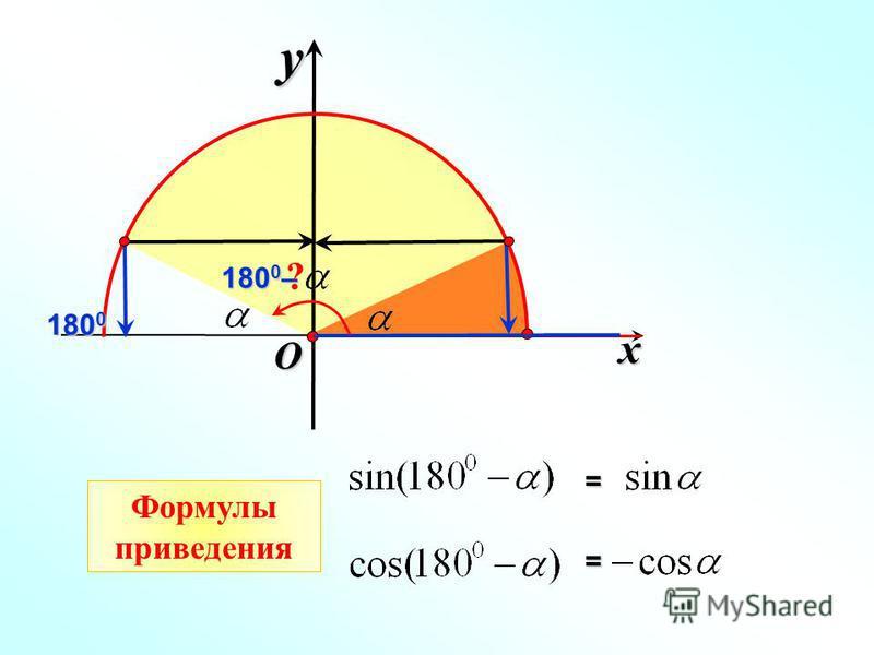 x y 180 0 180 0 – O = = Формулы приведения ?