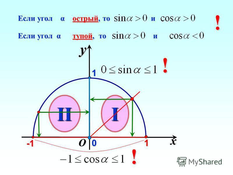 x y O Если угол α тупой, то и Если угол α тупой, то и Если угол α острый, то и Если угол α острый, то и III 1 01! ! !