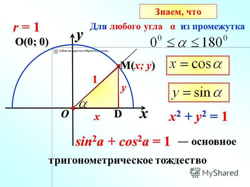 x Знаем, что y O M() M(x; y)x y D 1 2 + 2 = 1 x 2 + y 2 = 1 r = 1 О(0; 0) sin 2 a + cos 2 a = 1 основное Для любого угла α из промежутка тригонометрическое тождество