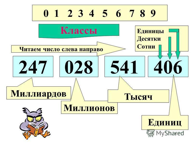7 0 1 2 3 4 5 6 7 8 9 Классы 247028541406 Миллиардов Миллионов Тысяч Единиц Читаем число слева направо Единицы Десятки Сотни