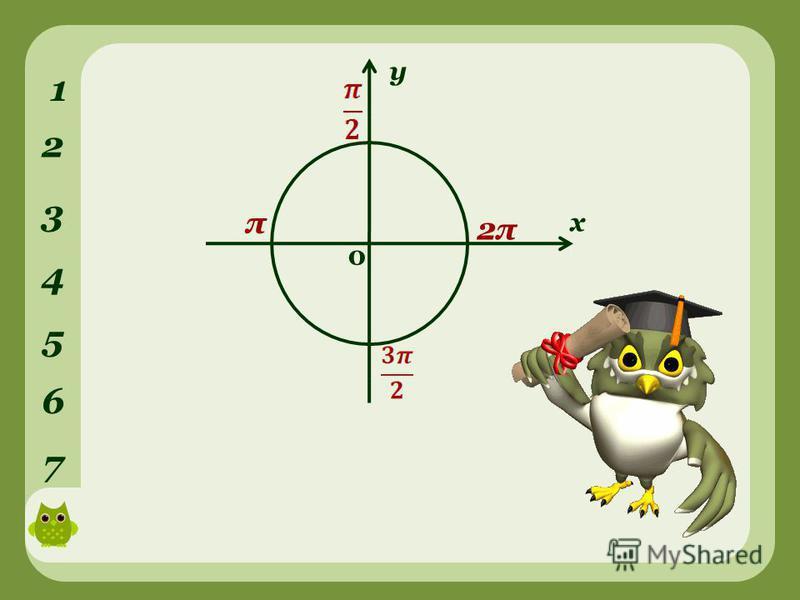 1 2 3 4 5 7 6 у х 0 π 2π2π
