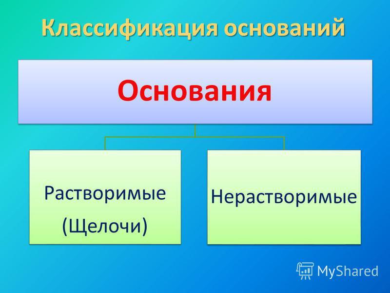 Классификация оснований Основания Растворимые (Щелочи) Нерастворимые