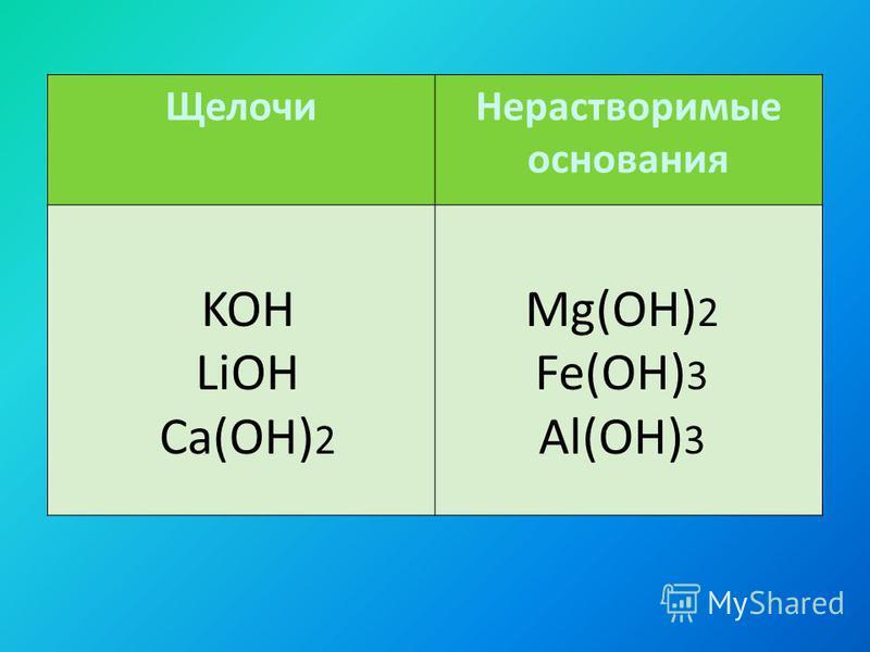 Щелочи Нерастворимые основания KOH LiOH Ca(OH) 2 Mg(OH) 2 Fe(OH) 3 Al(OH) 3