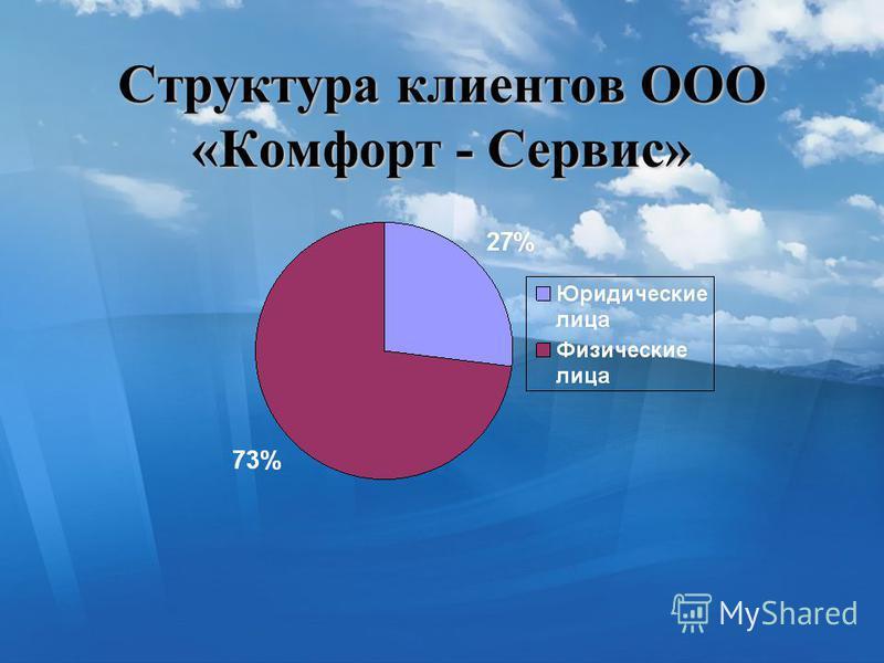 Структура клиентов ООО «Комфорт - Сервис»