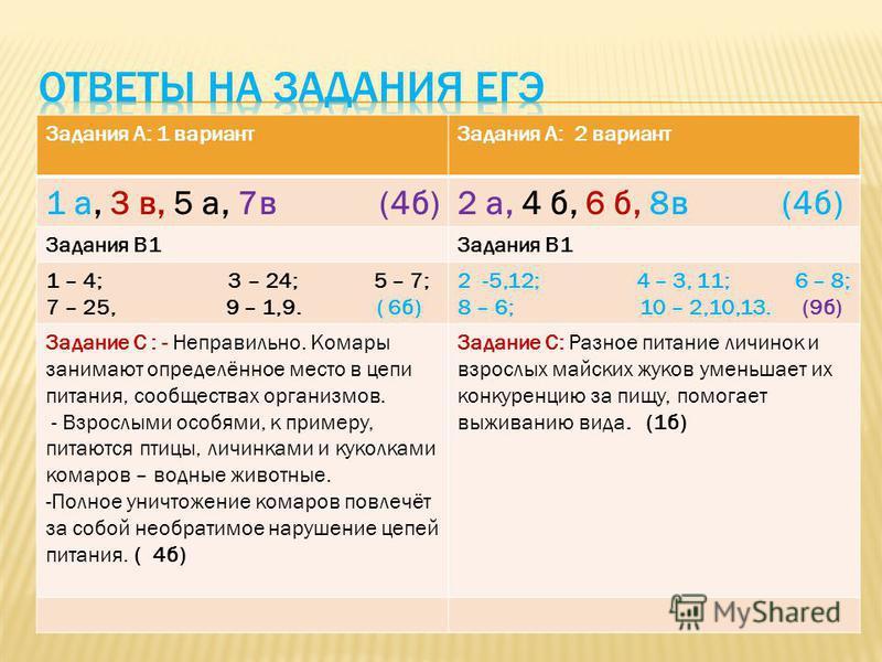 Задания А: 1 вариант Задания А: 2 вариант 1 а, 3 в, 5 а, 7 в (4 б)2 а, 4 б, 6 б, 8 в (4 б) Задания В1 1 – 4; 3 – 24; 5 – 7; 7 – 25, 9 – 1,9. ( 6 б) 2 -5,12; 4 – 3, 11; 6 – 8; 8 – 6; 10 – 2,10,13. (9 б) Задание С : - Неправильно. Комары занимают опред
