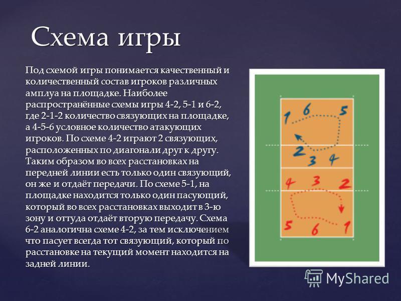 Под схемой игры понимается качественный и количественный состав игроков различных амплуа на площадке. Наиболее распространённые схемы игры 4-2, 5-1 и 6-2, где 2-1-2 количество связующих на площадке, а 4-5-6 условное количество атакующих игроков. По с