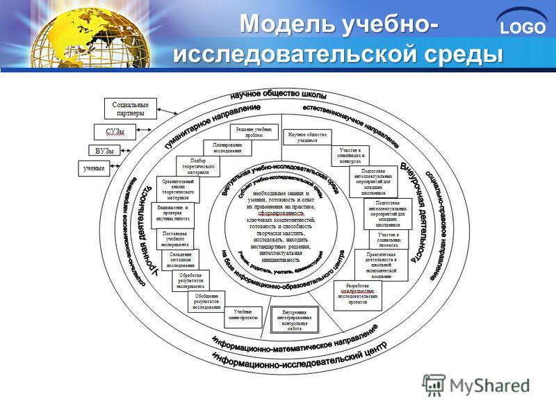 LOGO Модель учебно- исследовательской среды