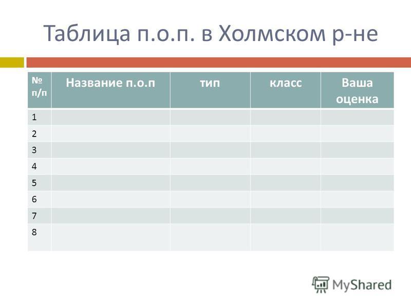 Таблица п. о. п. в Холмском р - не п / п Название поп тип класс Ваша оценка 1 2 3 4 5 6 7 8