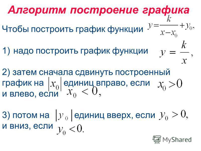 Чтобы построить график функции 1)надо построить график функции 2) затем сначала сдвинуть построенный график на единиц вправо, если и влево, если 3) потом на единиц вверх, если и вниз, если Алгоритм построение графика
