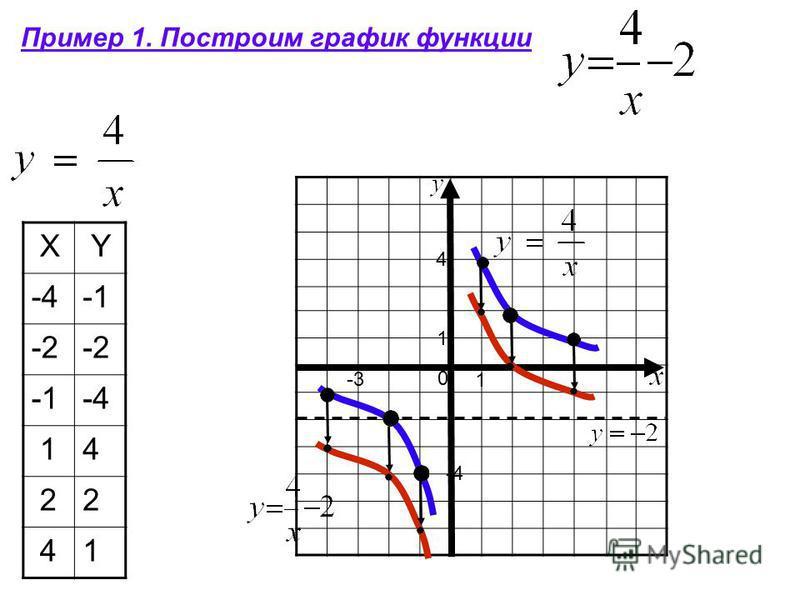 Пример 1. Построим график функции X Y -4 -2 -4 14 22 41 0 -3 -4 1 1 4