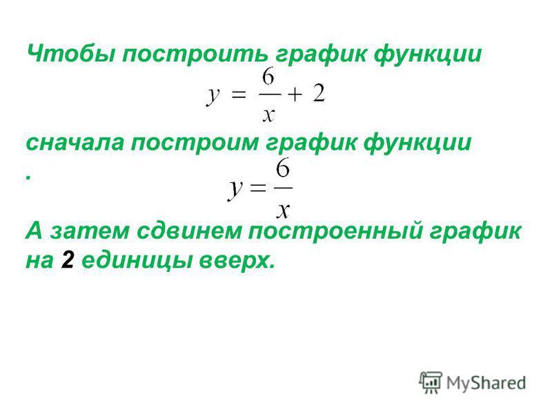 Чтобы построить график функции сначала построим график функции. А затем сдвинем построенный график на 2 единицы вверх.