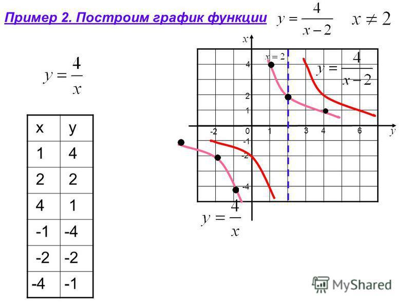 Пример 2. Построим график функции x y 1 4 2 2 4 1 -4 -2 -4 3 4 4 2 6 1 1 -4 0 -2