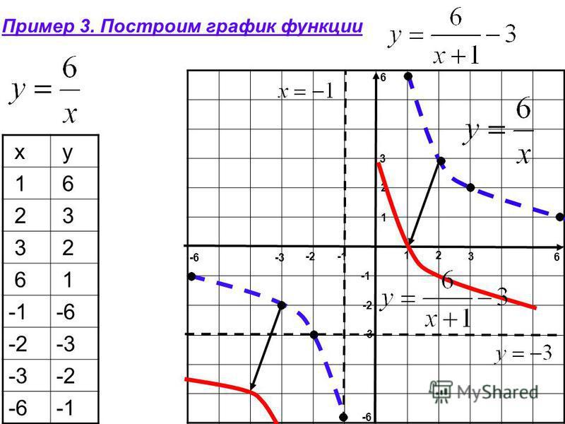 Пример 3. Построим график функции x y 1 6 2 3 3 2 6 1 -6 -2-3 -2 -6 6 2 3 1 6 -2 -3 -6 1 2 3 -3 -2