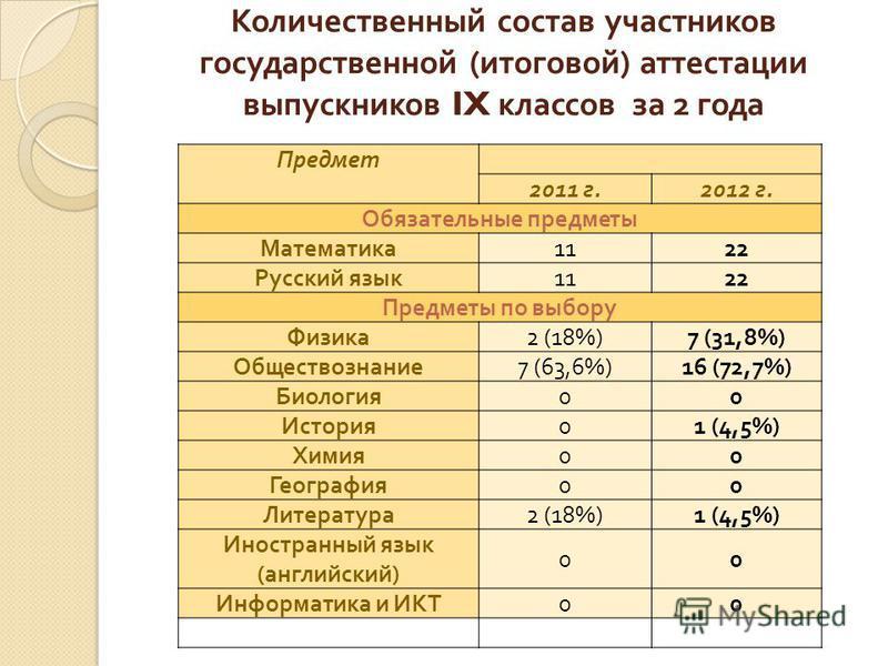 Количественный состав участников государственной ( итоговой ) аттестации выпускников IX классов за 2 года Предмет 2011 г.2012 г. Обязательные предметы Математика 1122 Русский язык 1122 Предметы по выбору Физика 2 (18%)7 (31,8%) Обществознание 7 (63,6