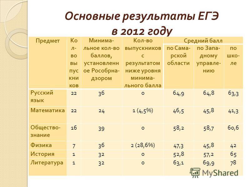 Основные результаты ЕГЭ в 2012 году Предмет Ко л - во выпускников Минима - льное кол - во баллов, установленное Рособрна - дзором Кол - во выпускников с результатом ниже уровня минимального балла Средний балл по Сама - рской области по Запа - дному у