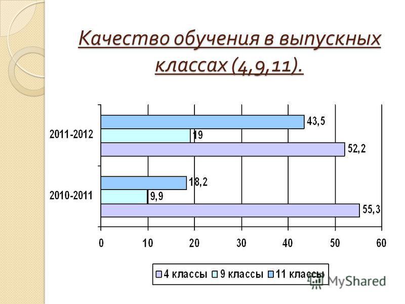 Качество обучения в выпускных классах (4,9,11).