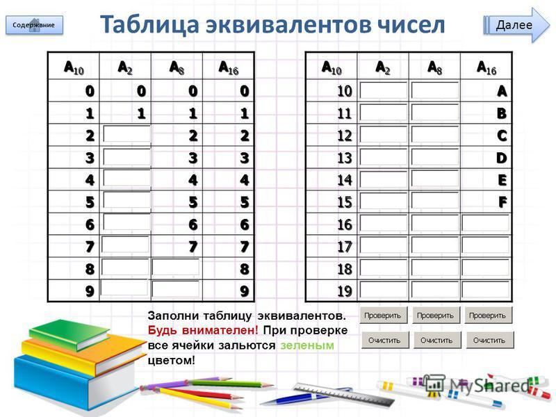 Таблица эквивалентов чисел A 10 A2A2A2A2 A8A8A8A8 A 16 A 10 A2A2A2A2 A8A8A8A8 A 16 000010A 111111B 22212C 33313D 44414E 55515F 66616 77717 8818 9919 Далее Заполни таблицу эквивалентов. Будь внимателен! При проверке все ячейки зальются зеленым цветом!