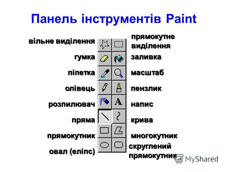 Головне меню Панель інструмен тів Область параметрів Рядок заголовка Робоча область Палітра Рядок стану Вікно програми