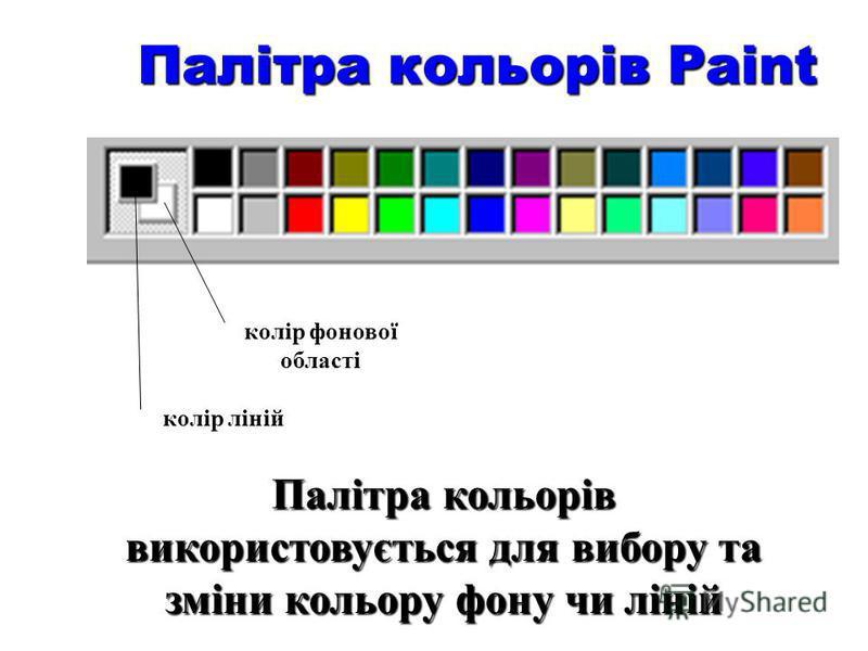 Панель інструментів Paint вільне виділення прямокутне виділення гумка заливка заливка піпетка масштаб масштаб олівець пензлик пензлик розпилювач напис напис пряма крива крива прямокутник многокутник многокутник овал (еліпс) скруглений прямокутник