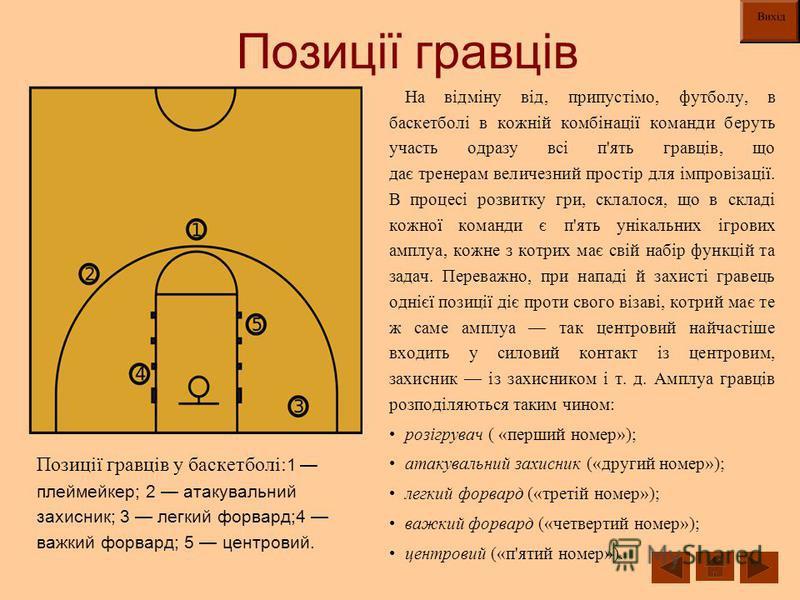 Позиції гравців Позиції гравців у баскетболі: 1 плеймейкер; 2 атакувальний захисник; 3 легкий форвард;4 важкий форвард; 5 центровий. На відміну від, припустімо, футболу, в баскетболі в кожній комбінації команди беруть участь одразу всі п'ять гравців,