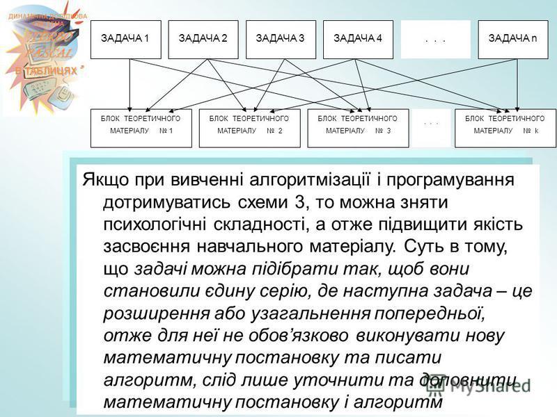 Якщо при вивченні алгоритмізації і програмування дотримуватись схеми 3, то можна зняти психологічні складності, а отже підвищити якість засвоєння навчального матеріалу. Суть в тому, що задачі можна підібрати так, щоб вони становили єдину серію, де на