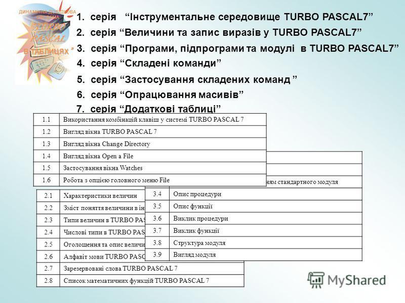 ДИНАМІЧНА ДОВІДКОВА СИСТЕМА TURBO PASCAL В ТАБЛИЦЯХ В ТАБЛИЦЯХ 7. серія Додаткові таблиці 1. серія Інструментальне середовище TURBO PASCAL7 2. серія Величини та запис виразів у TURBO PASCAL7 3. серія Програми, підпрограми та модулі в TURBO PASCAL7 4.