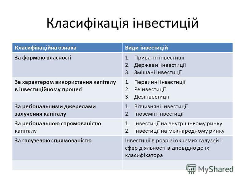 Класифікація інвестицій Класифікаційна ознакаВиди інвестицій За формою власності1.Приватні інвестиції 2.Державні інвестиції 3.Змішані інвестиції За характером використання капіталу в інвестиційному процесі 1.Первинні інвестиції 2.Реінвестиції 3.Дезін