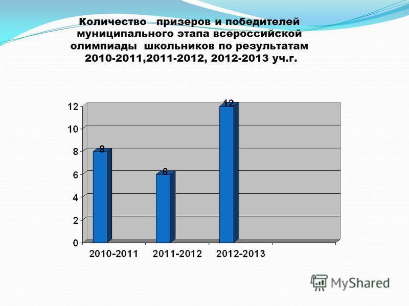 Количество призеров и победителей муниципального этапа всероссийской олимпиады школьников по результатам 2010-2011,2011-2012, 2012-2013 уч.г.
