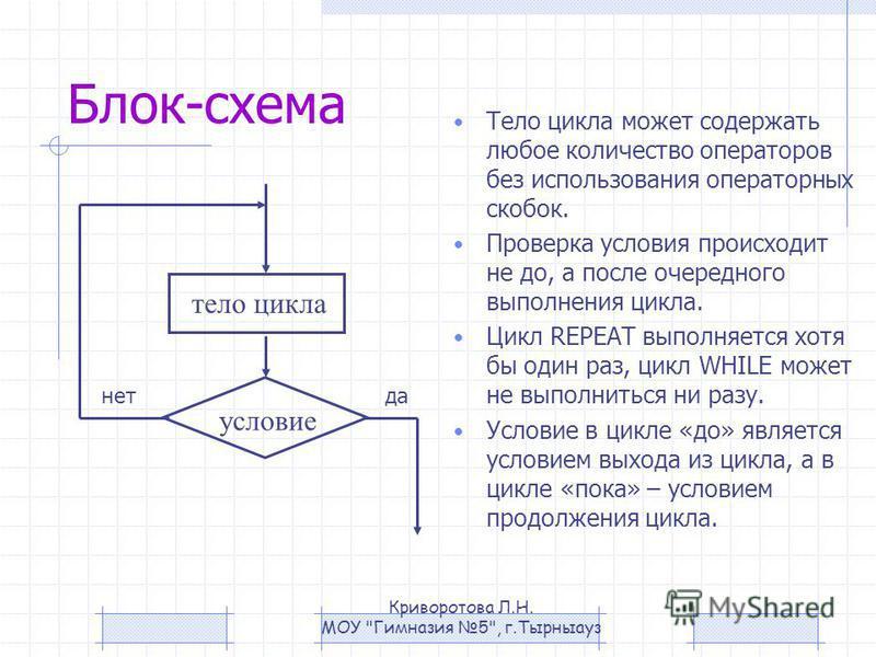 Блок-схема Тело цикла может содержать любое количество операторов без использования операторных скобок. Проверка условия происходит не до, а после очередного выполнения цикла. Цикл REPEAT выполняется хотя бы один раз, цикл WHILE может не выполниться