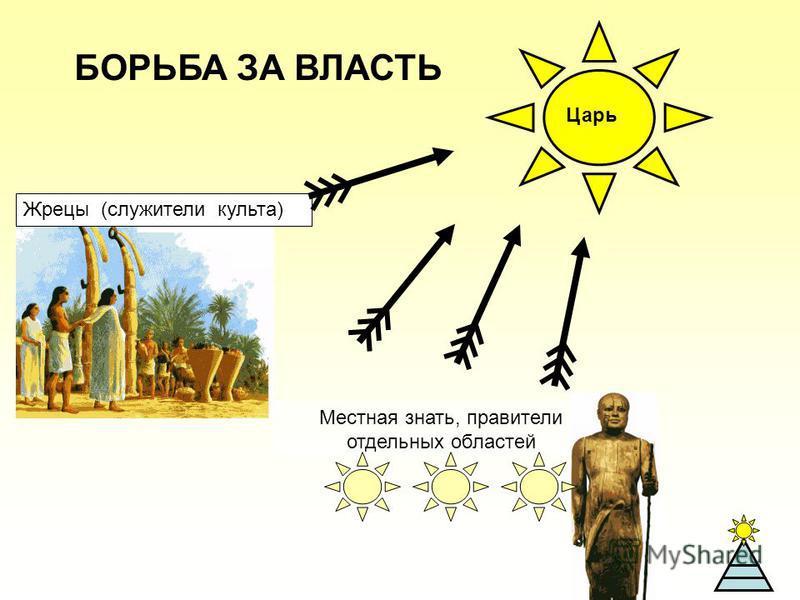 Местная знать, правители отдельных областей БОРЬБА ЗА ВЛАСТЬ Жрецы (служители культа) Царь