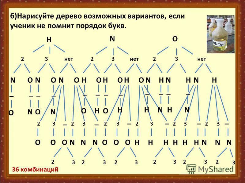 N _ O _ N _ O _ 11 б)Нарисуйте дерево возможных вариантов, если ученик не помнит порядок букв. H 23 нет N 3 O NO 223 NONOHOHOHONHNHNH ____ ____ OO NN H H HH 2 3 _ 23 _ 23 _ 23 _ 23 _ 23 _ OO O OO O NN N NN N HH H HH H 2 32323 2 3 2 3 2 3 36 комбинаци