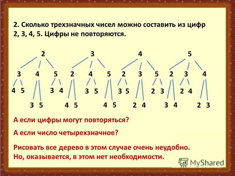 12 2. Сколько трехзначных чисел можно составить из цифр 2, 3, 4, 5. Цифры не повторяются. 2345 345245235234 45 35 34 35 45 3523 34 24 452423 A если цифры могут повторяться? А если число четырехзначное? Рисовать все дерево в этом случае очень неудобно