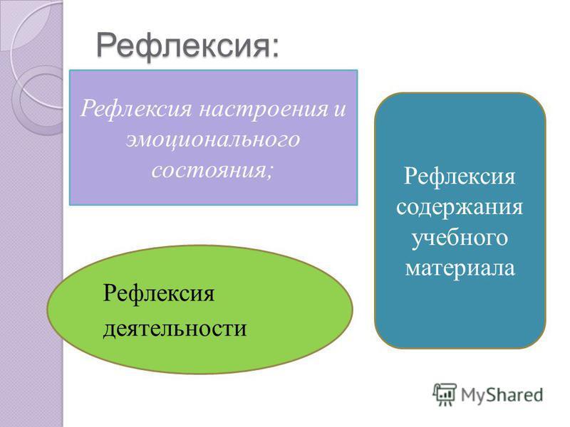 Рефлексия: Рефлексия настроения и эмоционального состояния; Рефлексия деятельности Рефлексия содержания учебного материала