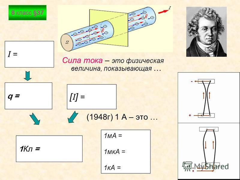 Васильева Е.В.7 Сила тока – это физическая величина, показывающая … (1948 г) 1 А – это … I =I = q = [I] =[I] = 1 мА = 1 мкА = 1 кА = 1 Кл = 8 класс §37