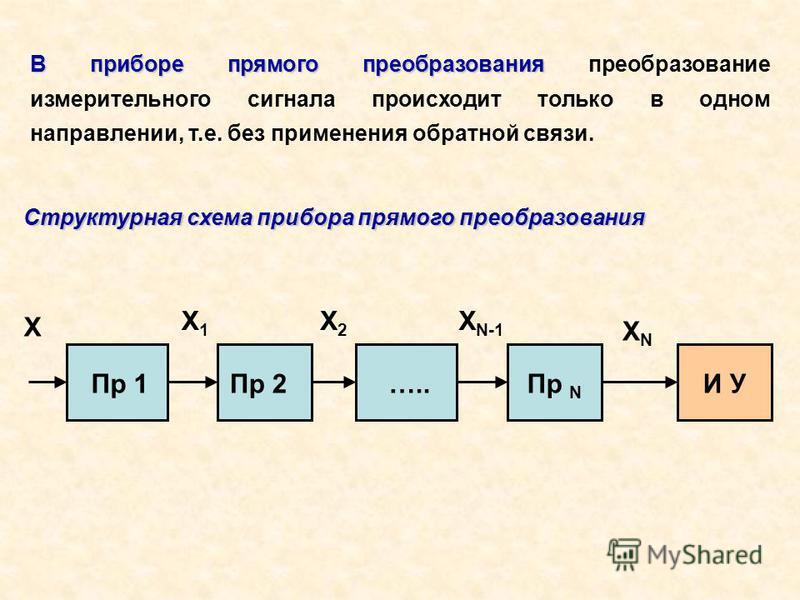 В приборе прямого преобразования В приборе прямого преобразования преобразование измерительного сигнала происходит только в одном направлении, т.е. без применения обратной связи. Структурная схема прибора прямого преобразования X Пр 1Пр 2…..Пр N И У